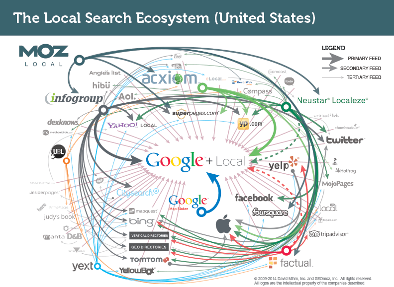 local search ecosystem Froggy Hosting